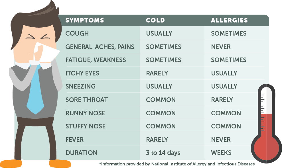 Cold or Allergy Checker